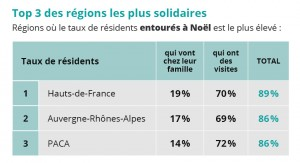 top3-des-regions-solidaires